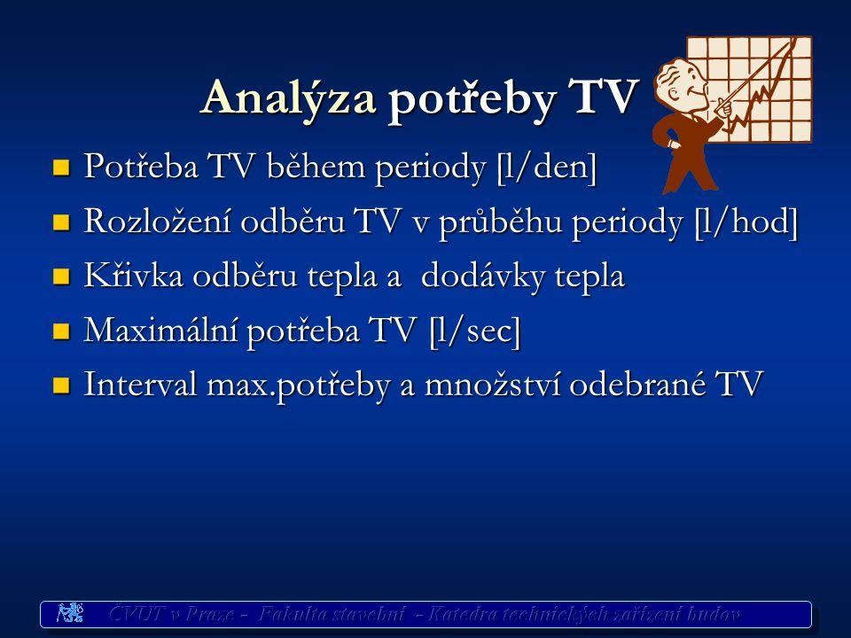 Analýza potřeby TV Potřeba TV během periody [l/den]